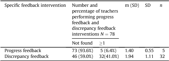 Types and frequencies of feedback interventions in classroom