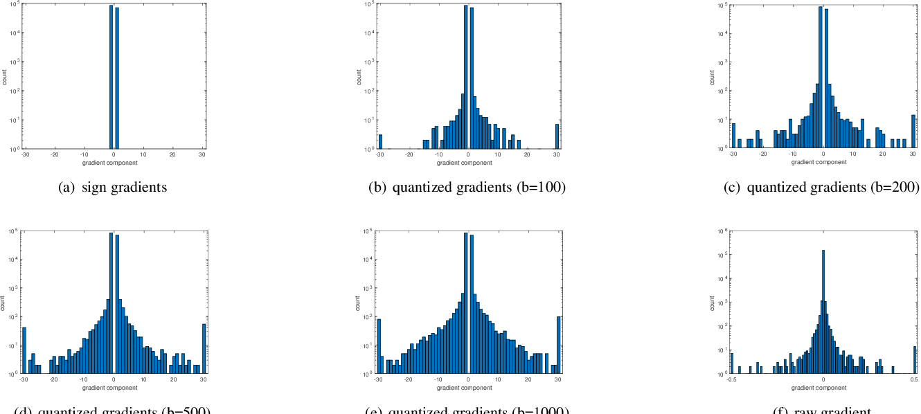 Figure 3 for Towards Sharper First-Order Adversary with Quantized Gradients
