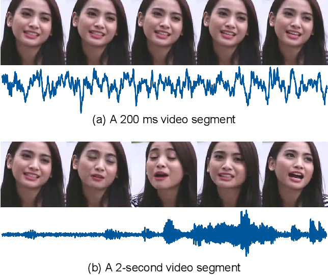 Figure 1 for Is Someone Speaking? Exploring Long-term Temporal Features for Audio-visual Active Speaker Detection