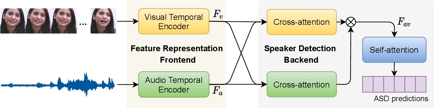 Figure 3 for Is Someone Speaking? Exploring Long-term Temporal Features for Audio-visual Active Speaker Detection