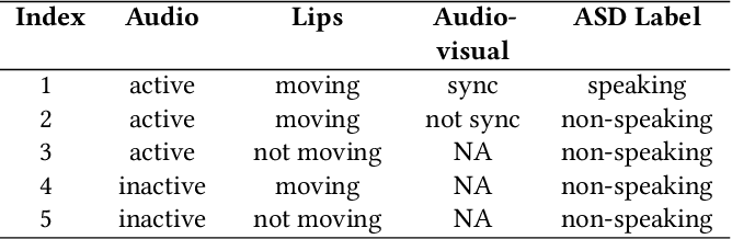 Figure 2 for Is Someone Speaking? Exploring Long-term Temporal Features for Audio-visual Active Speaker Detection