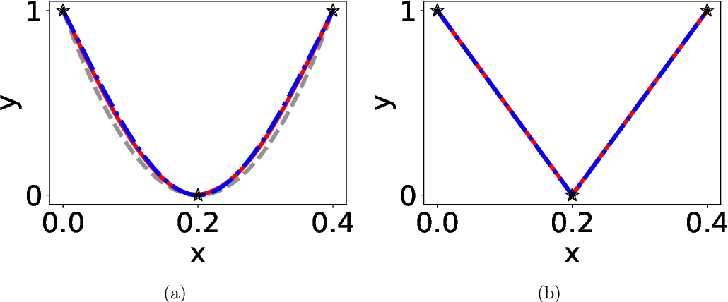 Figure 3 for On the exact computation of linear frequency principle dynamics and its generalization