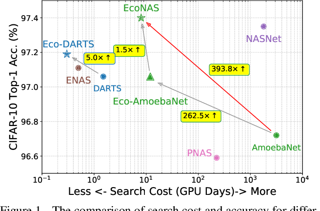 Figure 1 for EcoNAS: Finding Proxies for Economical Neural Architecture Search