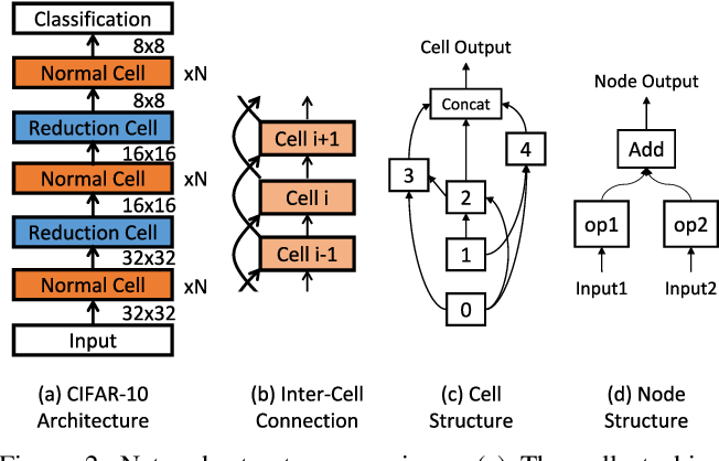Figure 3 for EcoNAS: Finding Proxies for Economical Neural Architecture Search