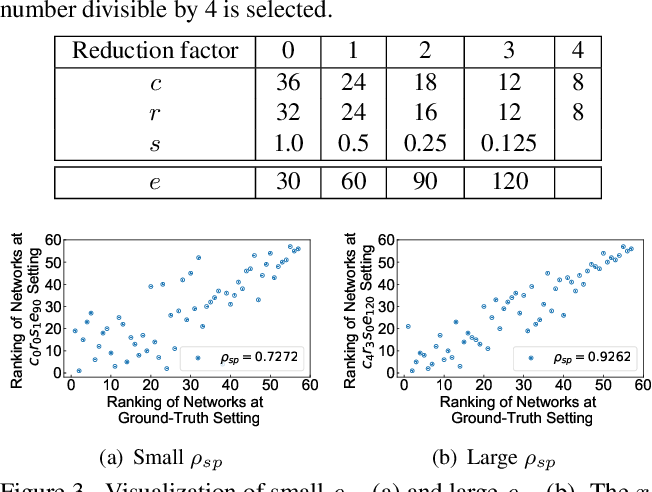 Figure 2 for EcoNAS: Finding Proxies for Economical Neural Architecture Search