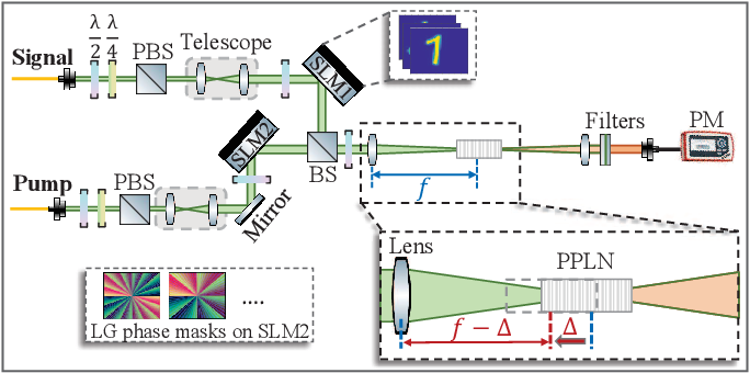 Figure 1 for Robust and Efficient Single-Pixel Image Classificationwith Nonlinear Optics
