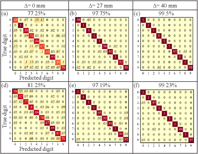Figure 2 for Robust and Efficient Single-Pixel Image Classificationwith Nonlinear Optics