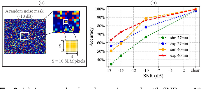 Figure 3 for Robust and Efficient Single-Pixel Image Classificationwith Nonlinear Optics