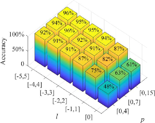 Figure 4 for Robust and Efficient Single-Pixel Image Classificationwith Nonlinear Optics