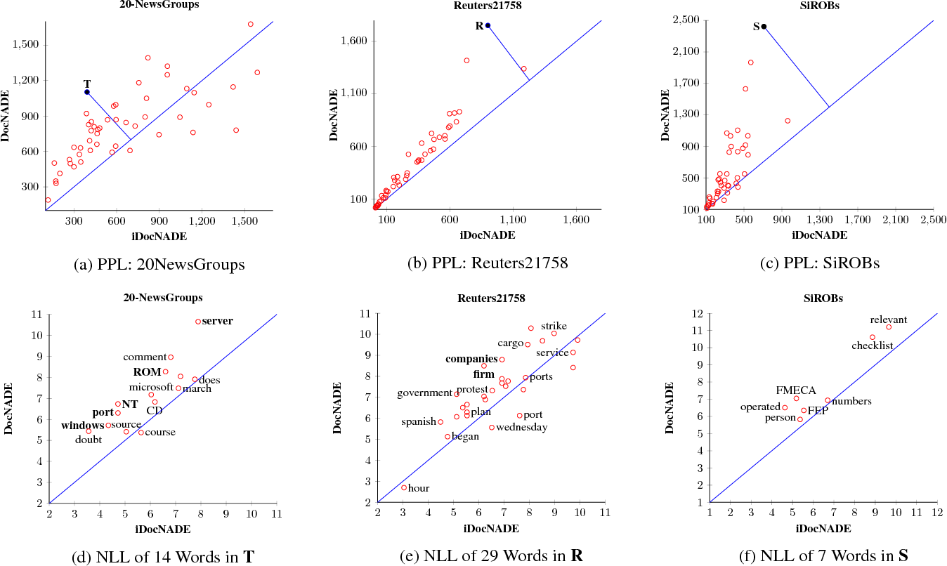 Figure 3 for Document Informed Neural Autoregressive Topic Models with Distributional Prior