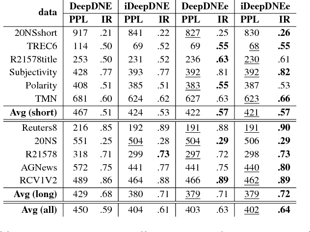 Figure 4 for Document Informed Neural Autoregressive Topic Models with Distributional Prior