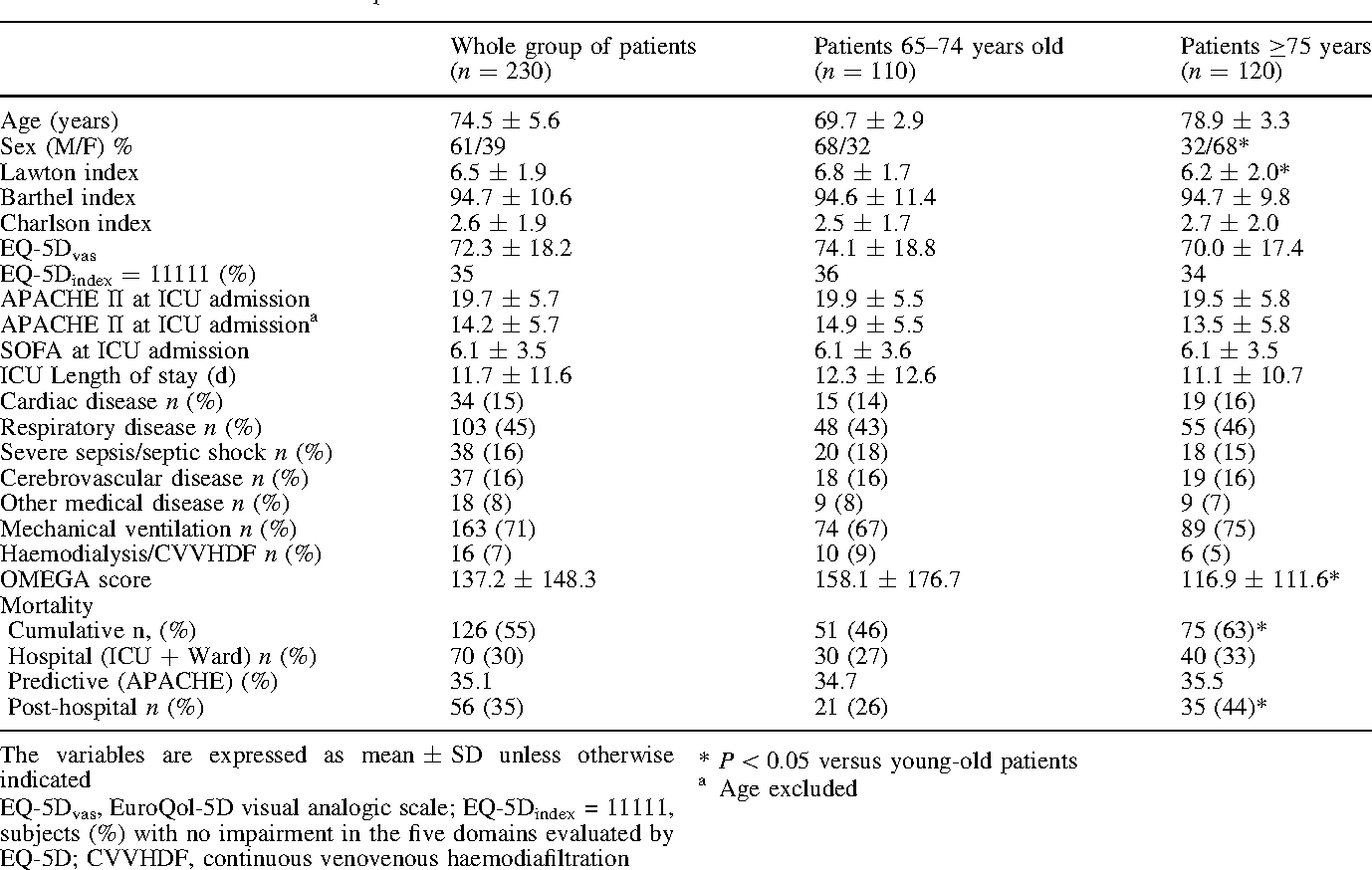 Table 1 Main characteristics of the patients studied