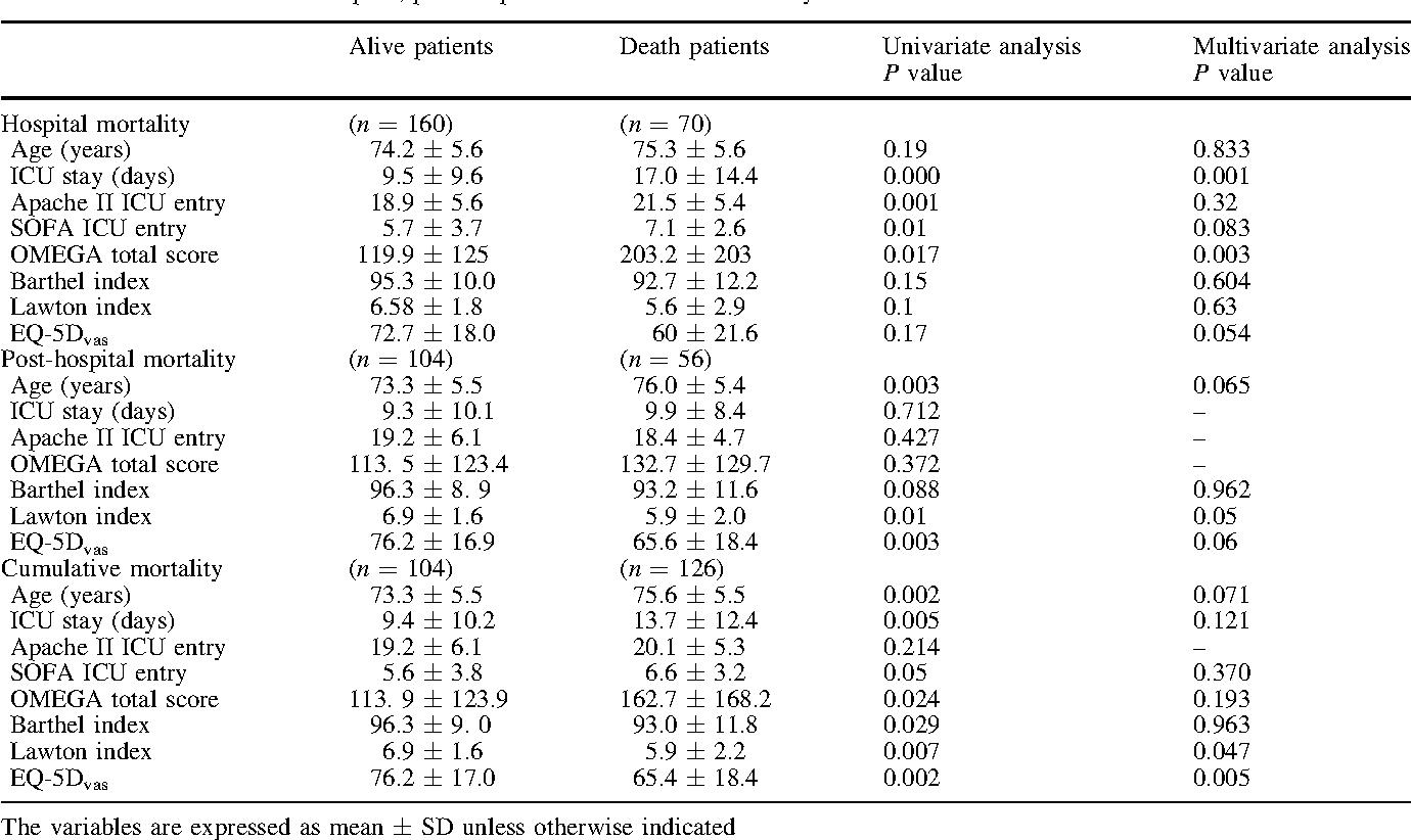 Table 2 Predictive factors of hospital, post-hospital and cumulative mortality