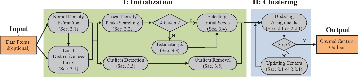 Figure 3 for Effective Deterministic Initialization for $k$-Means-Like Methods via Local Density Peaks Searching