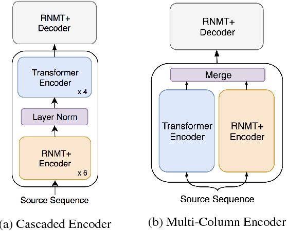 Figure 4 for The Best of Both Worlds: Combining Recent Advances in Neural Machine Translation