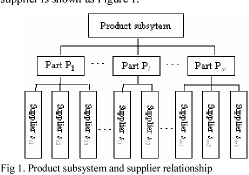 Synthesis planning of parts importance in supplier involved