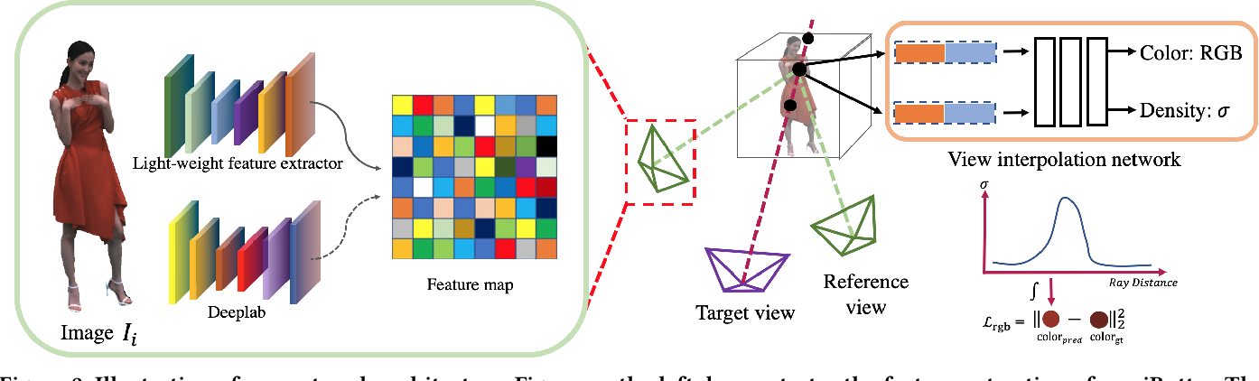 Figure 2 for iButter: Neural Interactive Bullet Time Generator for Human Free-viewpoint Rendering