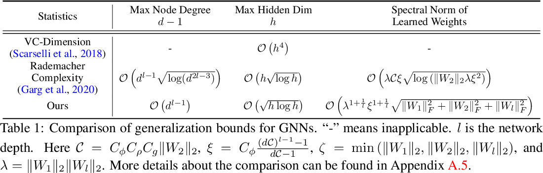 Figure 1 for A PAC-Bayesian Approach to Generalization Bounds for Graph Neural Networks