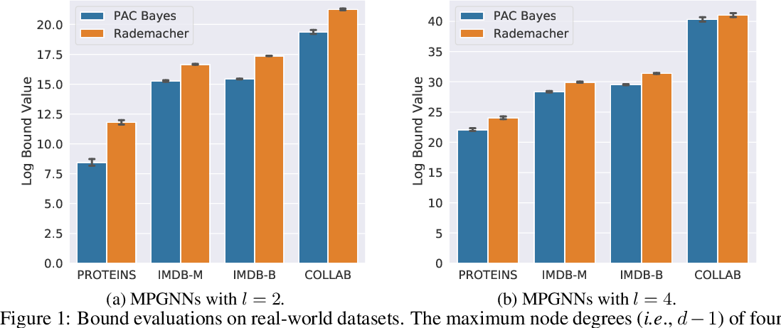 Figure 2 for A PAC-Bayesian Approach to Generalization Bounds for Graph Neural Networks