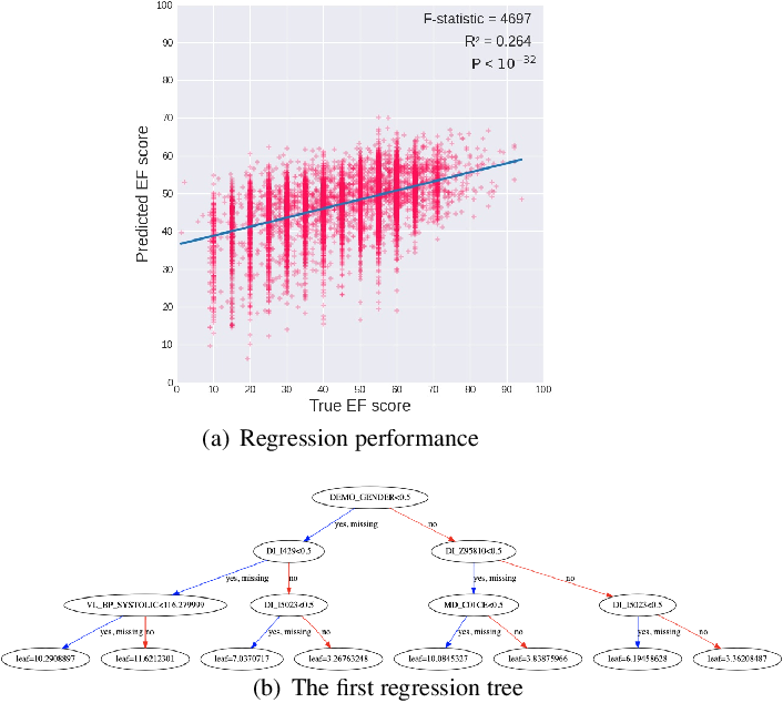 Figure 4 for Understanding Heart-Failure Patients EHR Clinical Features via SHAP Interpretation of Tree-Based Machine Learning Model Predictions
