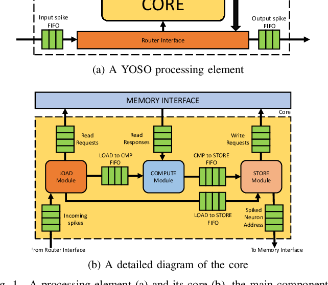 Figure 1 for You Only Spike Once: Improving Energy-Efficient Neuromorphic Inference to ANN-Level Accuracy