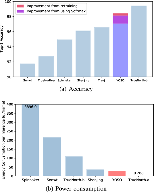 Figure 2 for You Only Spike Once: Improving Energy-Efficient Neuromorphic Inference to ANN-Level Accuracy