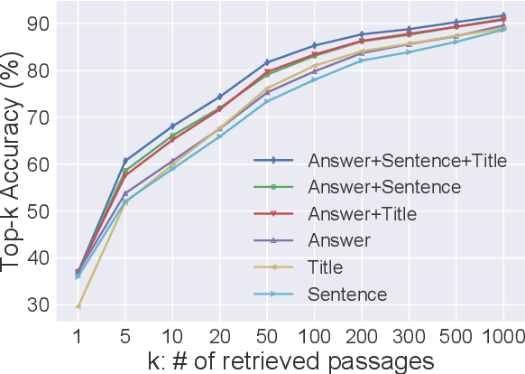 Figure 2 for Generation-Augmented Retrieval for Open-domain Question Answering