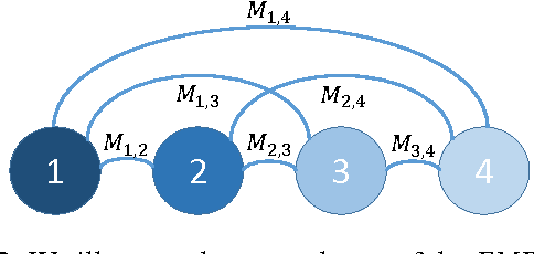 Figure 3 for Relaxed Earth Mover's Distances for Chain- and Tree-connected Spaces and their use as a Loss Function in Deep Learning