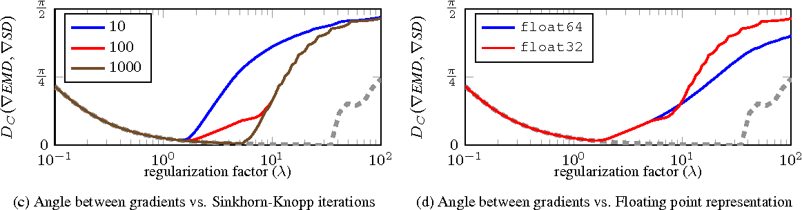 Figure 4 for Relaxed Earth Mover's Distances for Chain- and Tree-connected Spaces and their use as a Loss Function in Deep Learning
