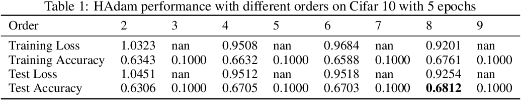 Figure 1 for On Higher-order Moments in Adam