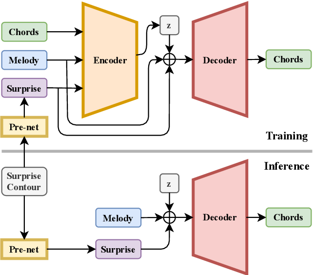 Figure 1 for SurpriseNet: Melody Harmonization Conditioning on User-controlled Surprise Contours