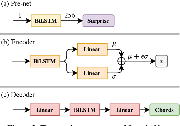 Figure 3 for SurpriseNet: Melody Harmonization Conditioning on User-controlled Surprise Contours
