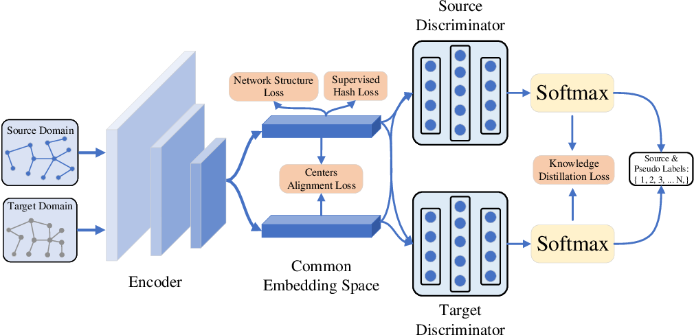 Figure 1 for Unsupervised Domain-adaptive Hash for Networks