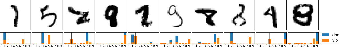 Figure 3 for VIB is Half Bayes