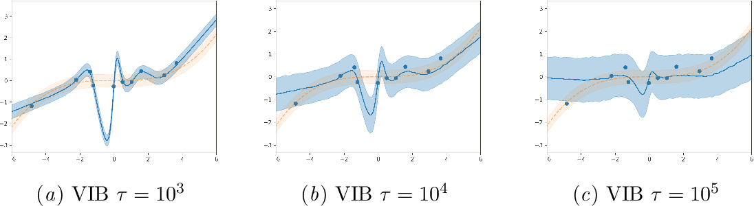Figure 2 for VIB is Half Bayes