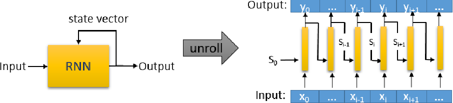 Figure 1 for DeepCruiser: Automated Guided Testing for Stateful Deep Learning Systems