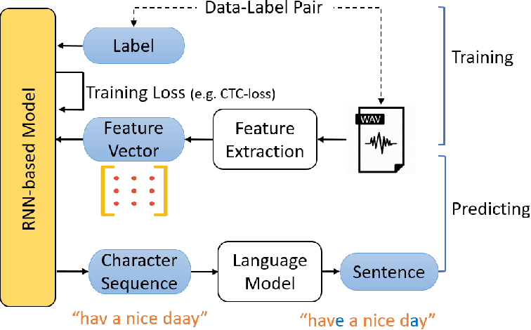 Figure 3 for DeepCruiser: Automated Guided Testing for Stateful Deep Learning Systems