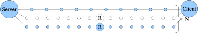 Figure 1: Sample topology with N = 3 paths