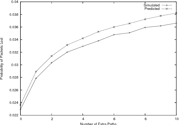 Figure 3: Packet loss probability for the random loss model