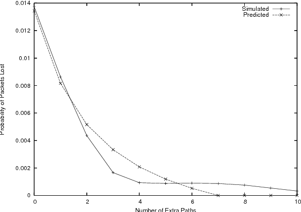 Figure 5: Packet loss probability for the congestion model