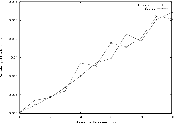 Figure 6: Packet loss probability for system with common links