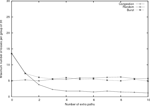 Figure 11: The maximum number of losses in a group of 30 packets in different error environments