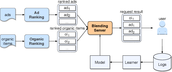 Figure 1 for Cross DQN: Cross Deep Q Network for Ads Allocation in Feed