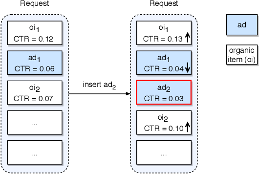 Figure 3 for Cross DQN: Cross Deep Q Network for Ads Allocation in Feed