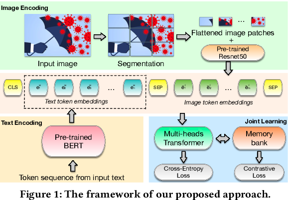 Figure 1 for Supervised Contrastive Learning for Multimodal Unreliable News Detection in COVID-19 Pandemic