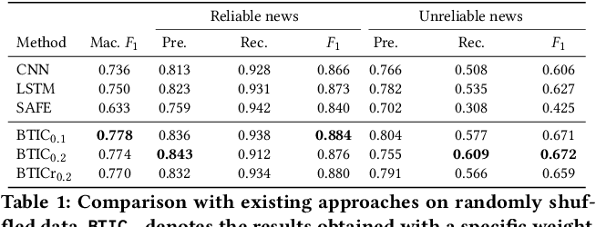 Figure 2 for Supervised Contrastive Learning for Multimodal Unreliable News Detection in COVID-19 Pandemic