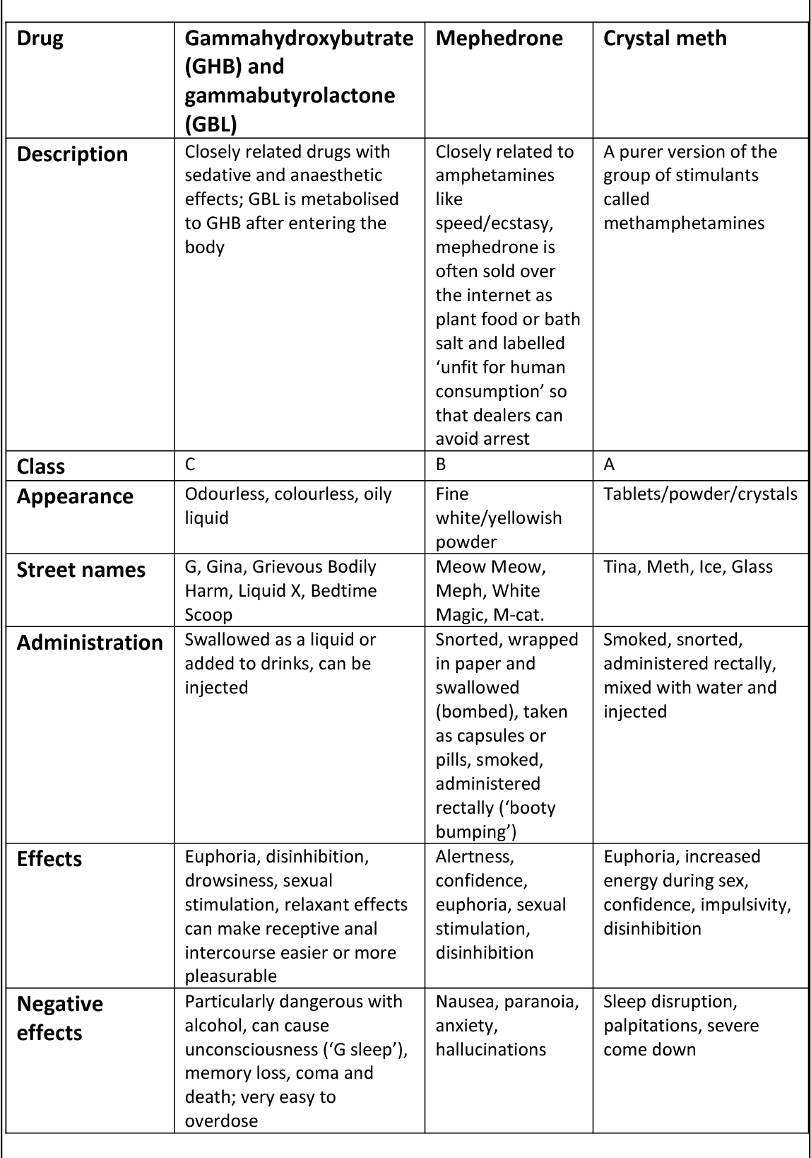 Table 1 – summary of the 'party drugs' commonly used in chemsex parties.