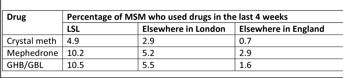 Table 2 – 'party drug' use among MSM in Lambeth/Southwark/Lewisham (LSL), London and England, taken from the EMIS study. LSL reports significantly higher drug use than elsewhere2.