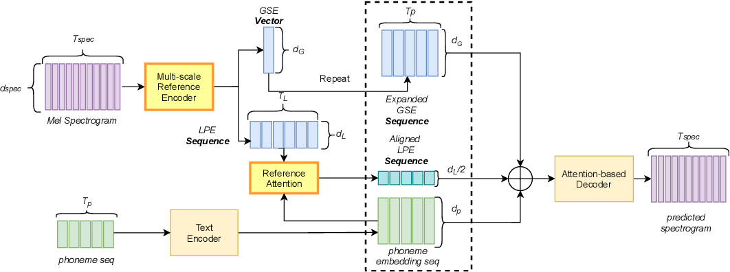 Figure 1 for Towards Multi-Scale Style Control for Expressive Speech Synthesis