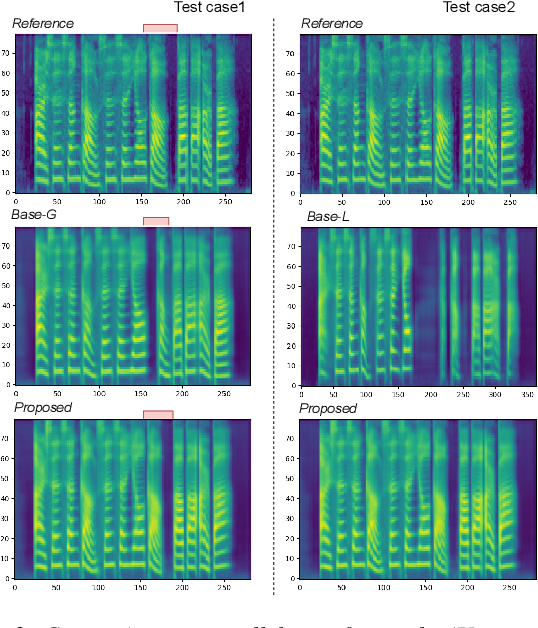 Figure 4 for Towards Multi-Scale Style Control for Expressive Speech Synthesis